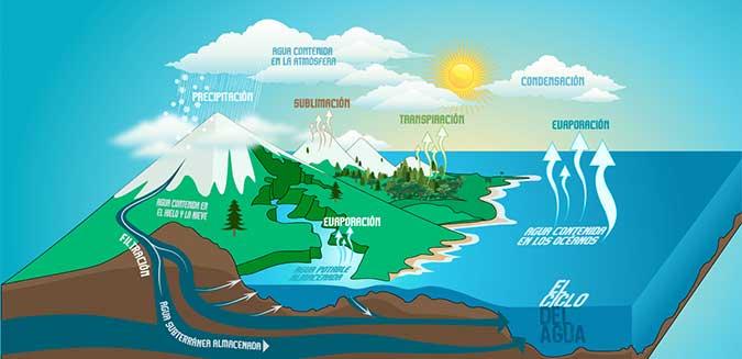 Humedad del aire aparatos de medida meteorolog a - Quitar humedad del ambiente ...
