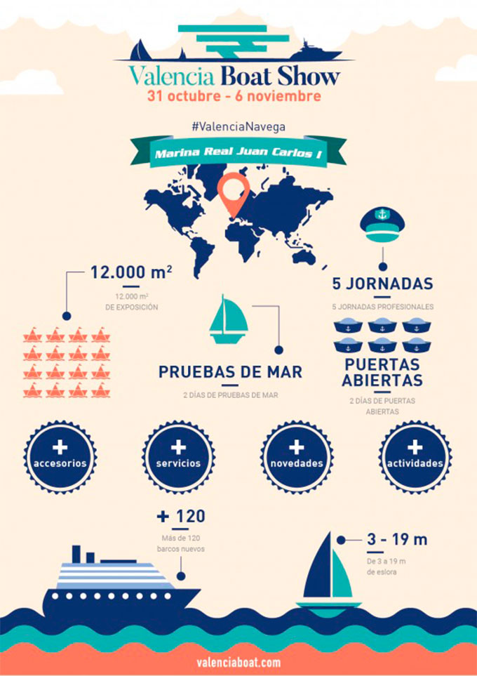 Valencia Boat Show 2016 Avance Novedades Salones Ferias Náutica